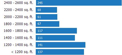 RPR Chart